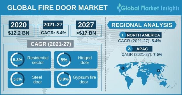 Fire Door Market