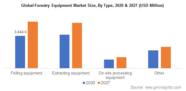 Global Forestry Equipment Market