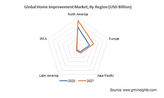 Global Home Improvement Market