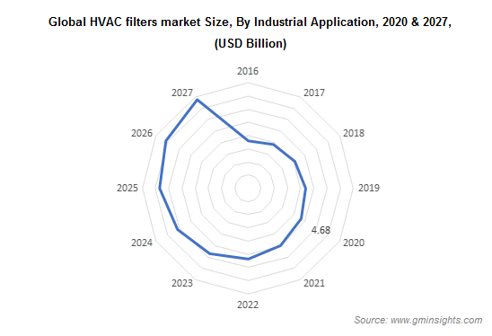 Global HVAC filters market