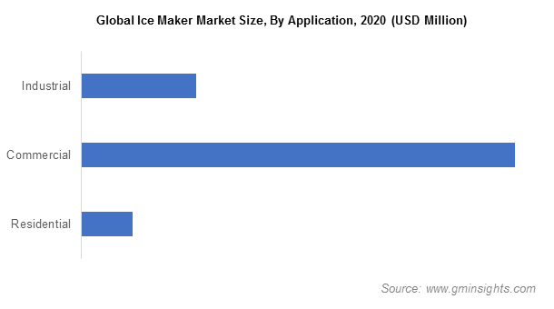 Global Ice Maker Market Size, By Application