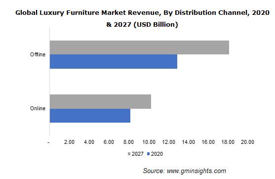 Luxury Furniture Market Size