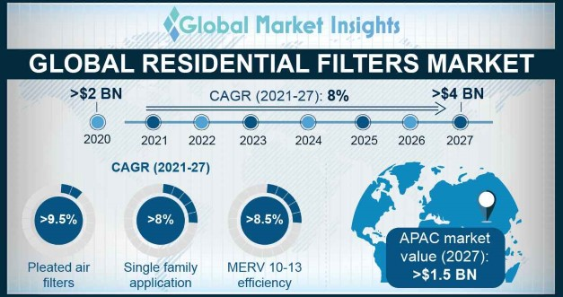Global Residential Filters Market