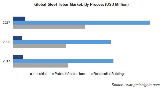 Steel Rebar Market Size