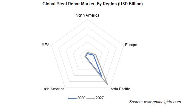 Steel Rebar Market Share