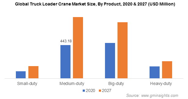 Global Truck Loader Crane Market Size, By Product