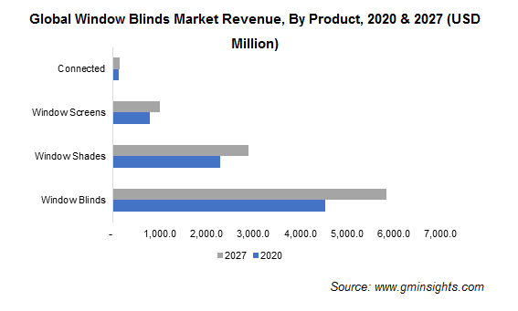Global Window Blinds Market Revenue, By Product