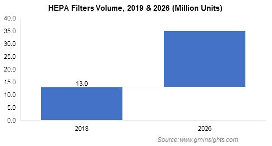 HEPA Filters Market