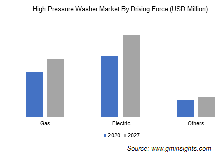 High Pressure Washer Market By Driving Force
