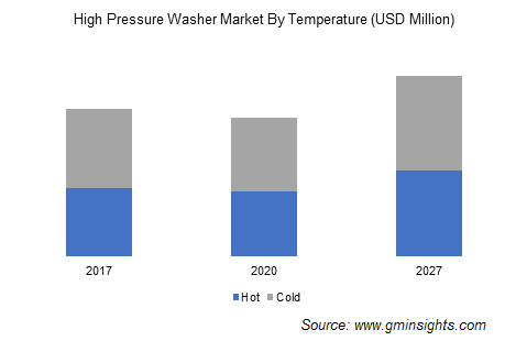 High Pressure Washer Market By Temperature
