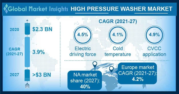 High Pressure Washer Market Research Report