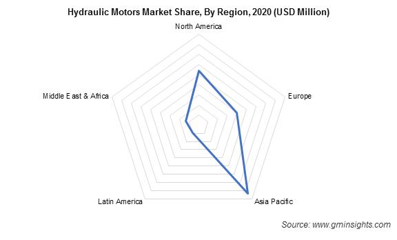 Hydraulic Motors Market Share By Region