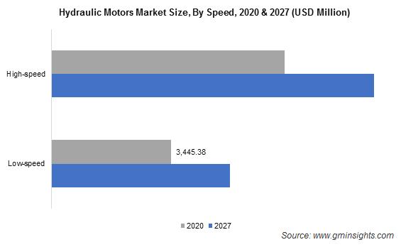 Hydraulic Motors Market Size By Speed