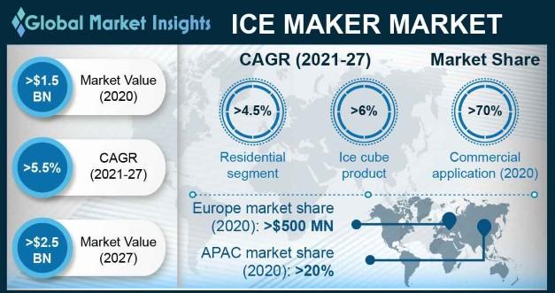 Ice Maker Market