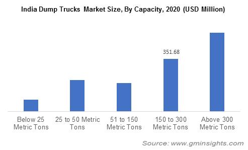 India Dump Trucks Market