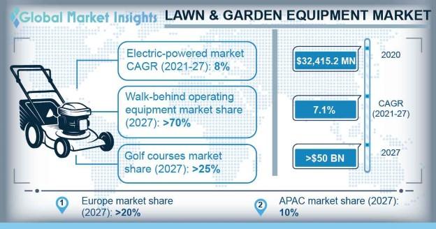 Lawn & Garden Equipment Market