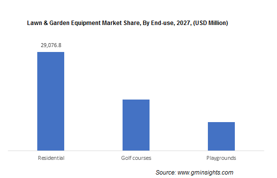 Lawn & Garden Equipment Market Share, By End-use