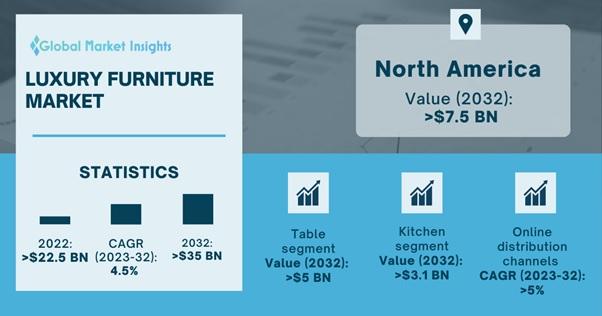 Luxury Furniture Market Overview