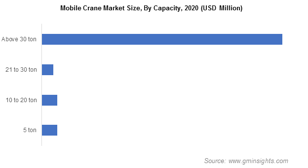 Mobile Crane Market Size, By Capacity