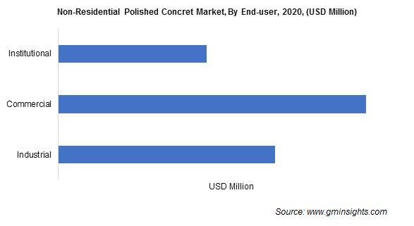 Non-Residential Polished Concrete Market Size
