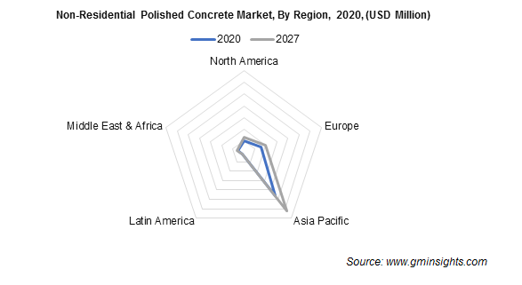 Non-Residential Polished Concrete Market Share