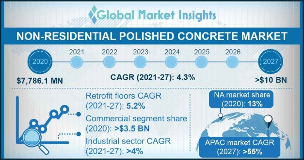 Non-Residential Polished Concrete Market