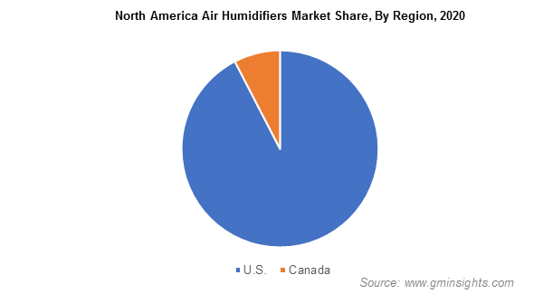 North America Air Humidifiers Market Share, By Region