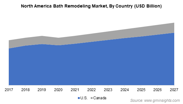 North America Bath Remodeling Market By Country