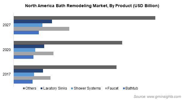 North America Bath Remodeling Market By Product
