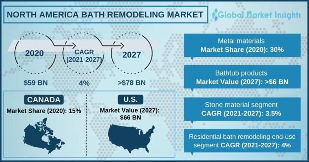 North America Bath Remodeling Market
