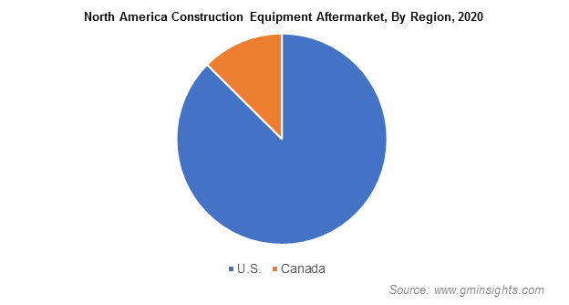 North America Construction Equipment Aftermarket, By Region