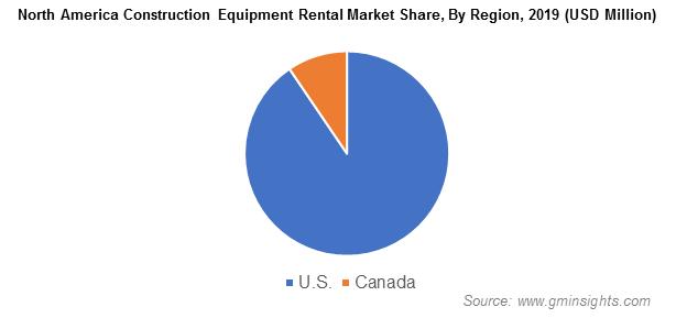 North America Construction Equipment Rental Market