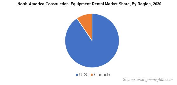 North America Construction Equipment Rental Market Share By Region