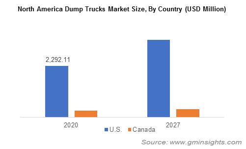 North America Dump Trucks Market