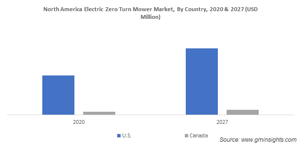North America Electric Zero Turn Mower Market By Country