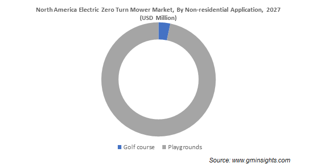North America Electric Zero Turn Mower Market By Non-residential Application