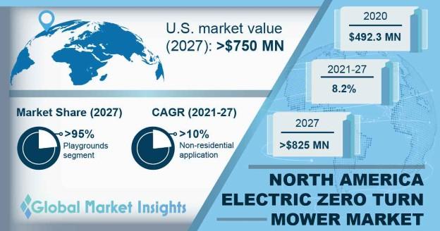 North America Electric Zero Turn Mower Market