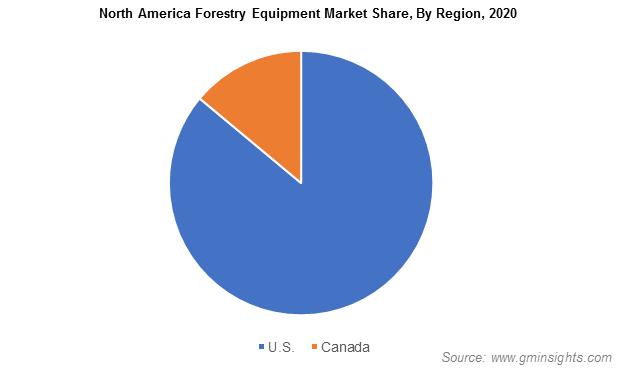 North America Forestry Equipment Market