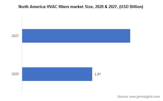 North America HVAC filters market