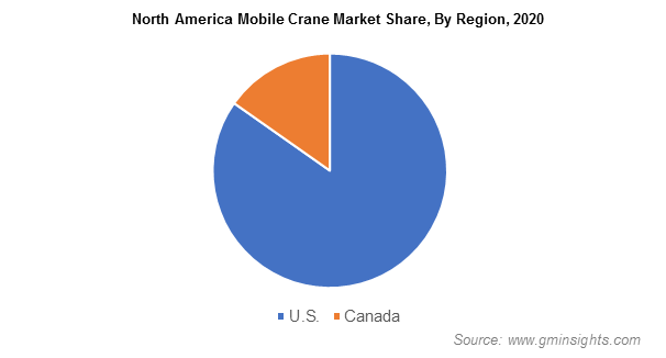 North America Mobile Crane Market Share, By Region