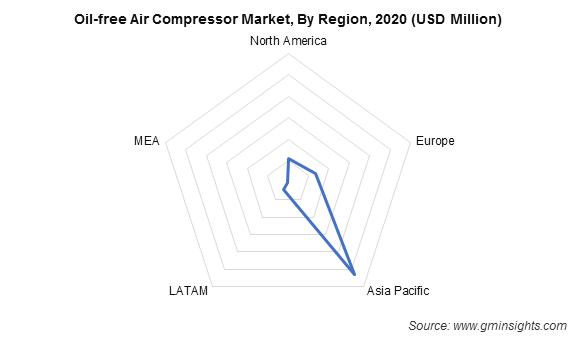 Oil-free Air Compressor Market, By Region
