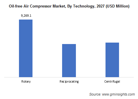 OIl-free Air Compressor Market, By Technology