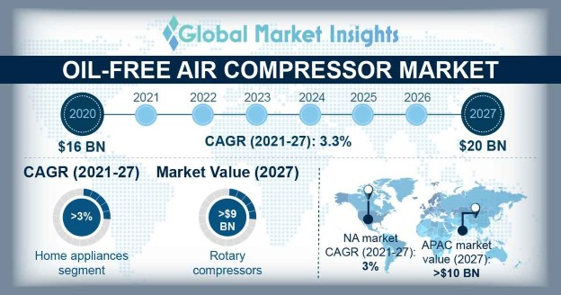 Oil-free Air Compressor Market