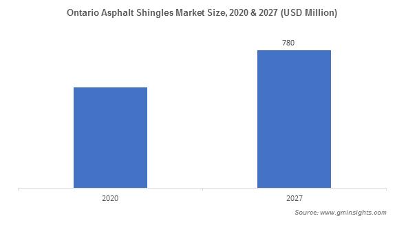 Ontario Asphalt Shingles Market