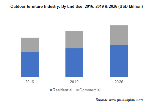 Outdoor furniture Industry, By End Use