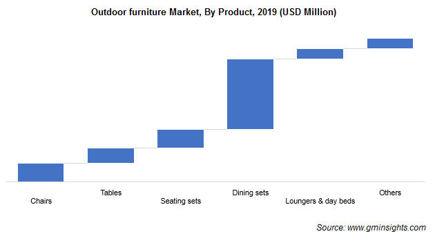 Outdoor furniture Market, By Product