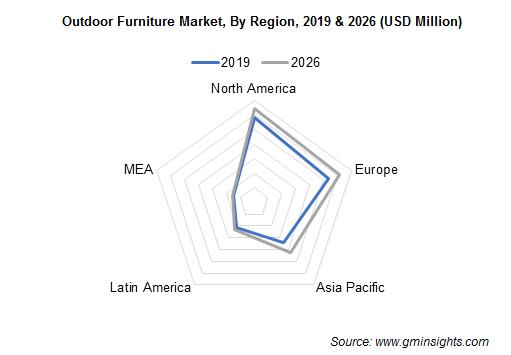 Outdoor Furniture Market, By Region