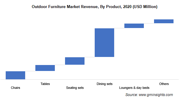 Outdoor Furniture Market Revenue By Product