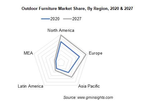 Outdoor Furniture Market Share By Region
