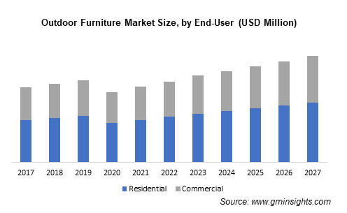 Outdoor Furniture Market Size by End-User